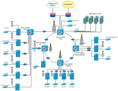 Jaringan man metropolitan area network binti nurul qomariyah gambar 5 ccuart Gallery