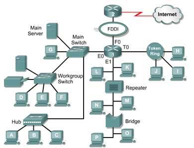 Gambar 1. Contoh topologi